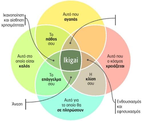 Ikigai-circle
